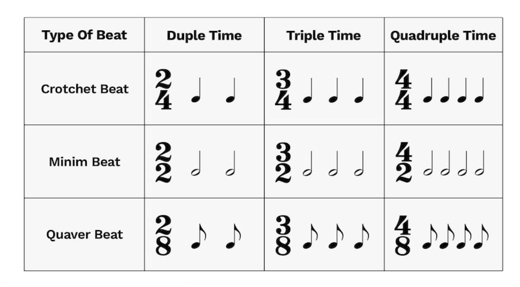 types of beat